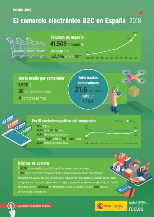 comercio-electronico-b2c-espana