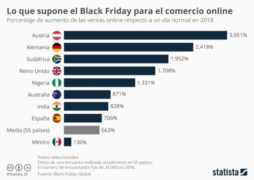 Estadisticas_Black_Friday